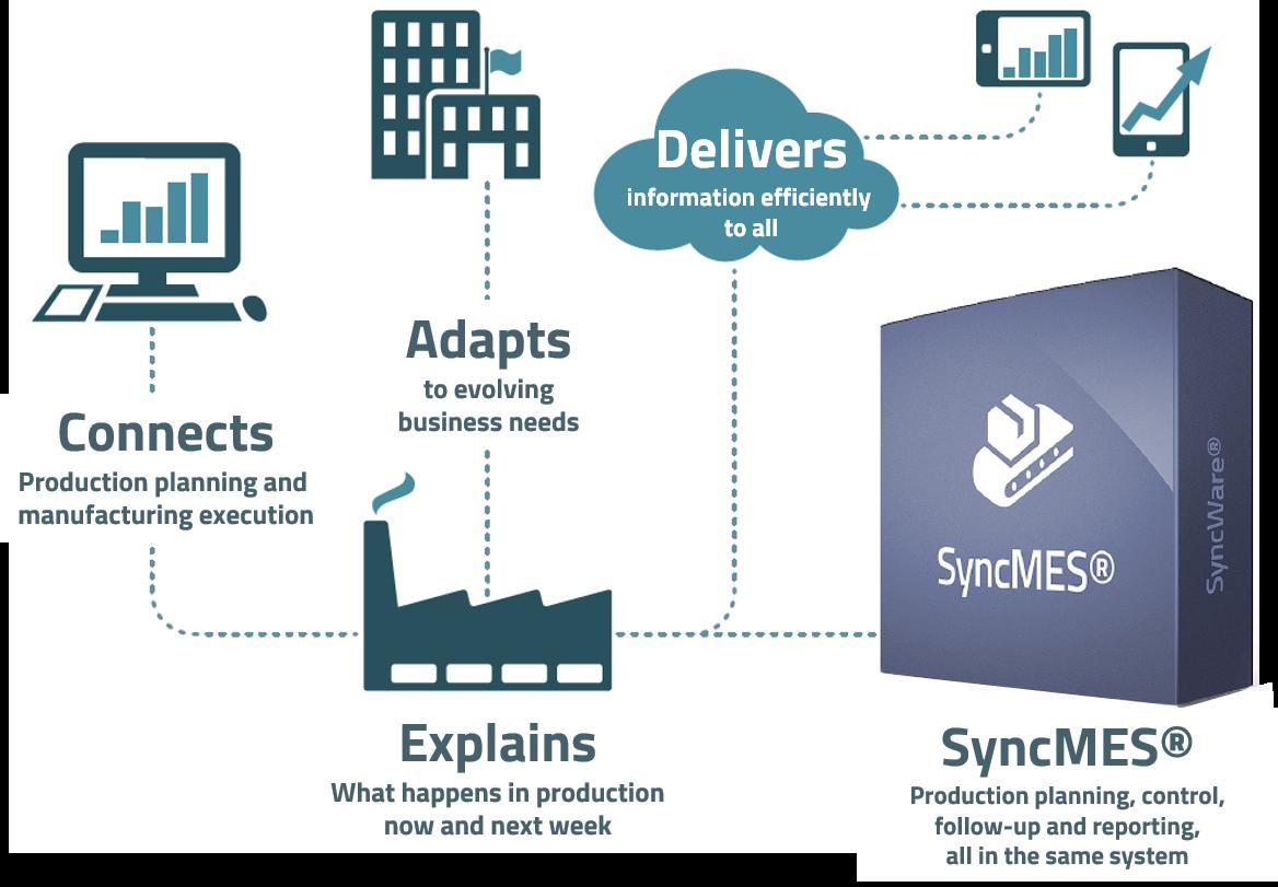 SyncMES_future