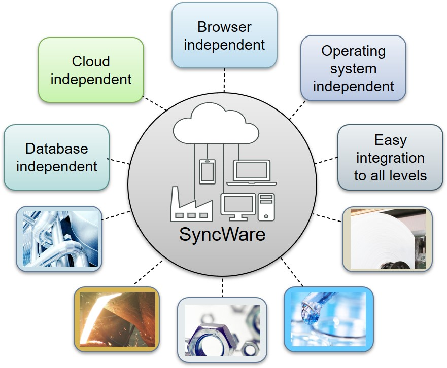 SyncWare_architecture_independencies_and_industry_sectors